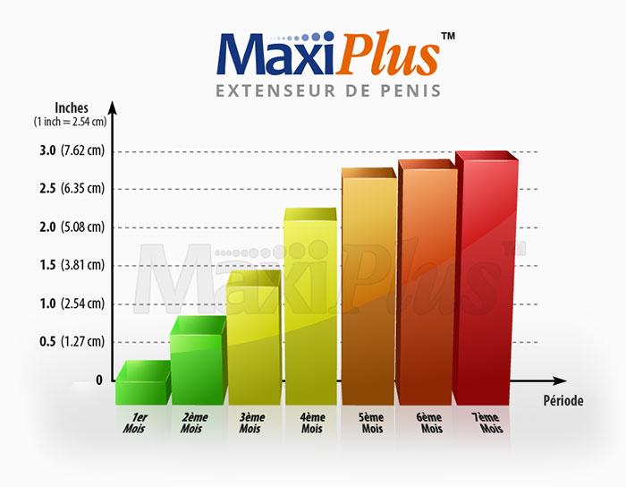 MaxiPlus Extenseur de pénis résultats SpecialHomme.com