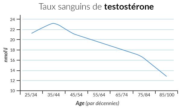 provacyl-graphique-baisse-de-testosterone-specialhomme.com